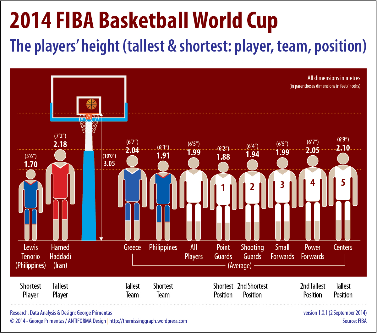 Infographic with facts and figures about the heights of the players of the 2014 FIBA World Cup